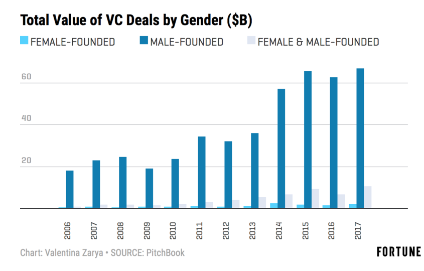 Stat sheet for Female founders receiving 2 percent of Venture Capital Dollars in 2017